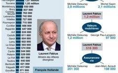 La déclaration de situation patrimoniale de Victorin Lurel et de Christiane Taubira
