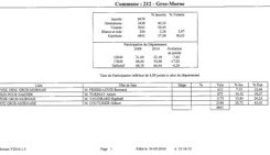 #Municipales 2014 en #Martinique : Gilbert Couturier se taille la part du lion au Gros-Morne