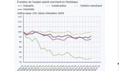 Bilan Letchimy : En dépit de la manipulation des chiffres du chômage et de l'emploi, la situation a empiré