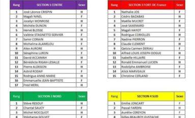 La liste de Martinique Citoyenne pour la CTM