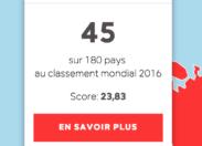 Liberté de la presse : la France est ... 45ème !