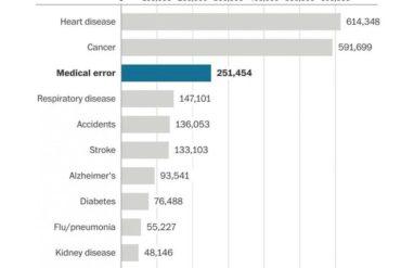 Aux USA : les erreurs médicales troisième cause de mortalité !
