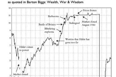 La Bourse aime les dictateurs