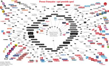 Les médias français, une (toute) petite famille...