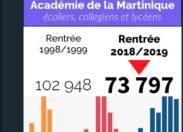 """""""Où sont passés les enfants de la Martinique"""" ?"""
