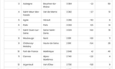 Fort-de-France...la guerre  entre dix Francs six sous...