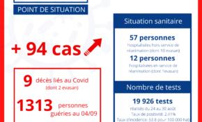 Covid-19 : 94 nouveaux cas confirmés à l'île de La Réunion.