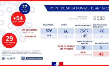 Covid-19 à l'île de La Réunion : 54 nouveaux cas confirmés
