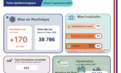 Covid-19 en Martinique : le chiffre du jour...527