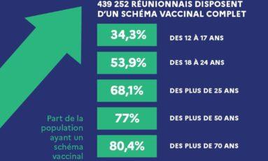 L'image  du jour 24/09/21 - Île de La Réunion - Vaccination - Covid-19